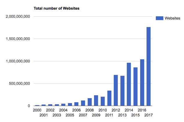 Number of Websites World Wide