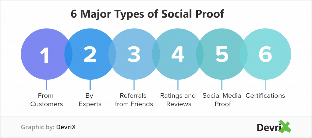 Business website social proof and Reviews